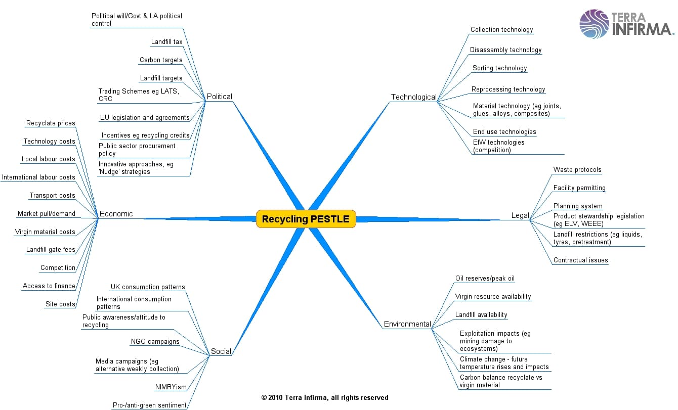 pestel and porter five force analysis of container line shipping industry in india This chapter explains all the industry & market competition analysis through different business planning methods email address  porter's 5 forces analysis 1 .