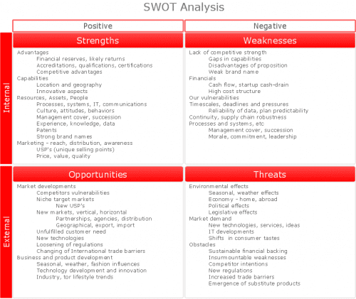 SWOT-analysis-matrix-diagram-instructional-sample