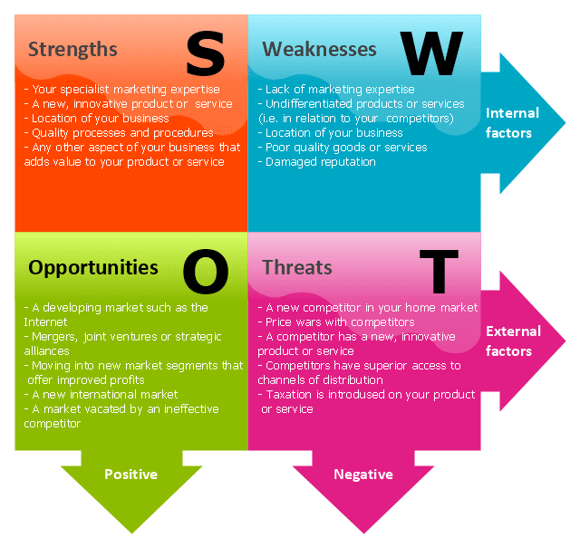 Sports Direct International Plc - Strategy, SWOT and Corporate Finance Report