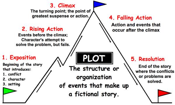 La méthode pour écrire un eBook, un livre blanc, un guide, un livre... 3