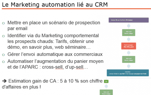 marketing automation et crm