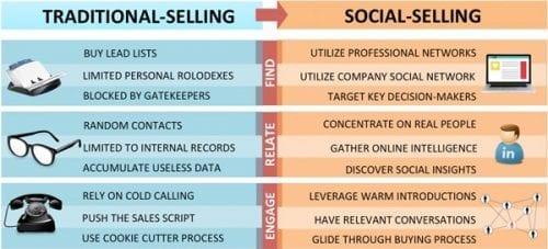 traditional-vs-social-web1