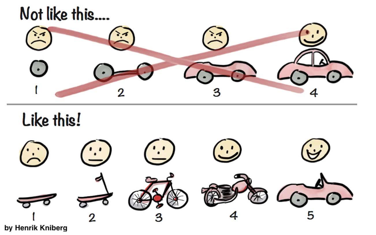 La Fausse bonne idée... l'ennemi N°1 de la Start-up et de l'Entrepreneur 1