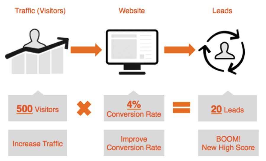Comment créer un site Web ? 1