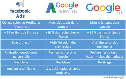 facebook ads google seo google adwords