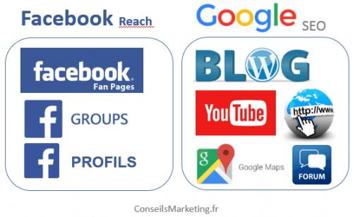 facebook ou google