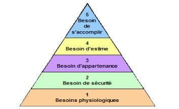 Pyramide_de_Maslow