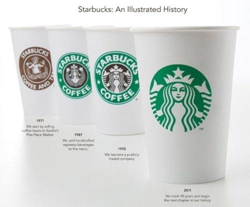 blog-graphique_logo_starbucks1