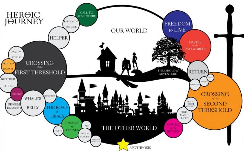 the hobbit heros journey A hero's journey for the practitioner  bilbo baggins is an average hobbit who lives a comfortable, eventless life in middle earth in a.