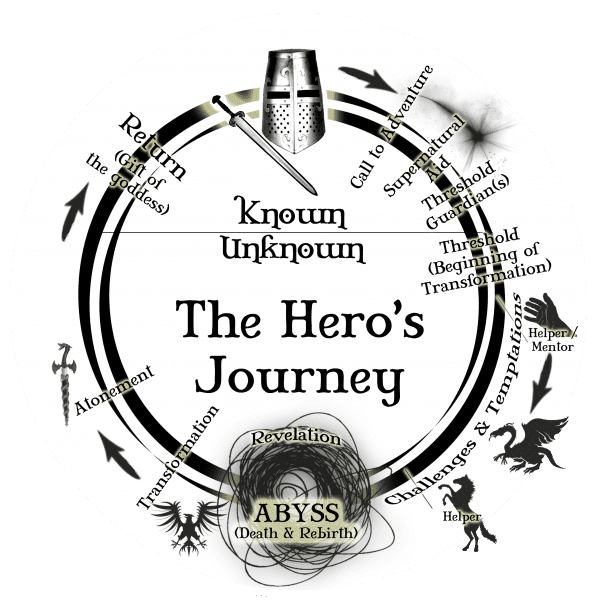 heros-journey-round