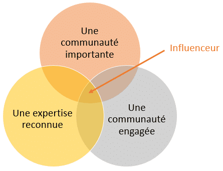 influenceur-definition