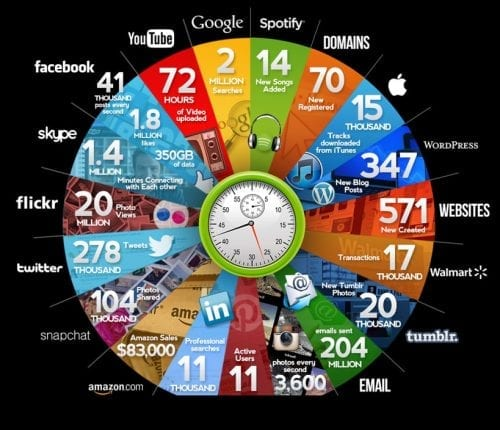 infographie-chiffres-1-minute-internet-2015