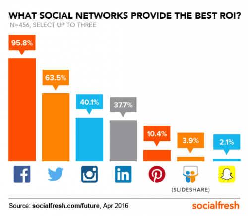 social-network-best-roi-fos-social-fresh
