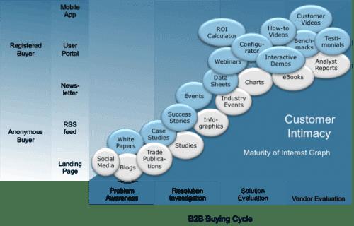 Ma méthode en 10 étapes pour mettre en place une stratégie de Content Marketing - Spécial Startups & Editeurs de solutions Cloud 31