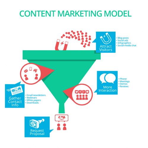 Ma méthode en 10 étapes pour mettre en place une stratégie de Content Marketing - Spécial Startups & Editeurs de solutions Cloud 33
