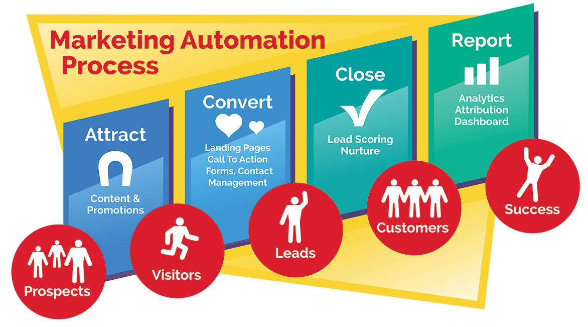 Comment mettre en place une solution de marketing automation ? 1