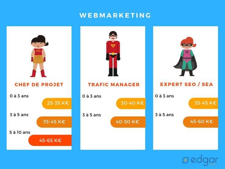 comment devenir webmarketeur