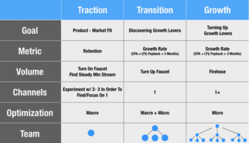 13 outils indispensables pour faire du Growth Hacking 4