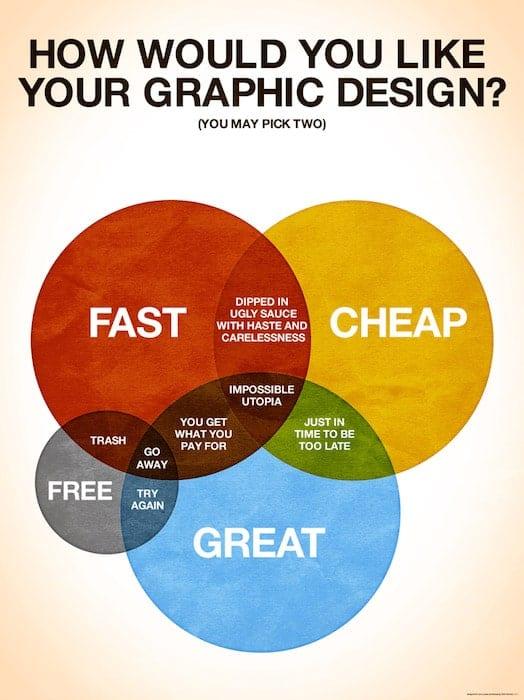 Comment choisir la bonne agence marketing ? La méthode en 5 étapes ! 1