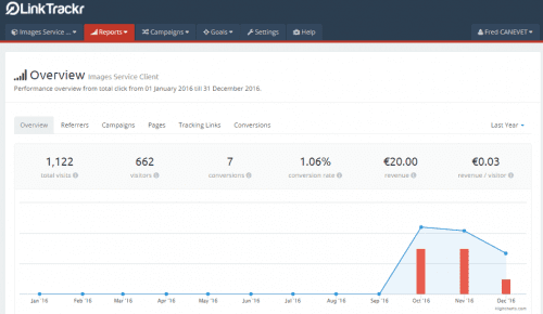 13 outils indispensables pour faire du Growth Hacking 6