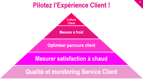 Comment améliorer l'expérience client ? - Mini formation d'1h15 1