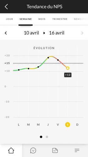 Comment calculer un NPS... et qu'est-ce qu'un bon score ? 3