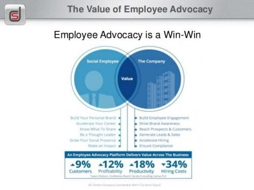 employee-advocacy-guide-6-638