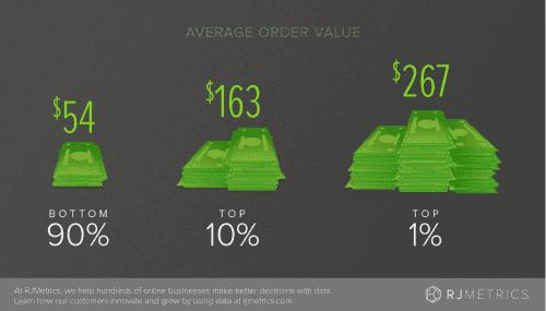 Les 7 étapes pour maximiser votre valeur client et augmenter votre panier moyen 23
