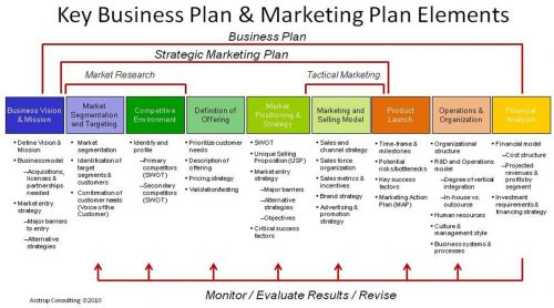 Lancer un nouveau produit, élaborer le Plan Marketing (Partie 1) 32