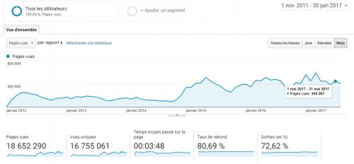 Ce que j'ai à vous dire après 11 ans à bloguer, 4700 articles et 25 millions de visiteurs ! 4