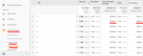 google analytics taux de rebond