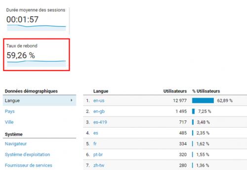 6 astuces hyper simples dans Google Analytics pour augmenter votre taux de conversion ! 17
