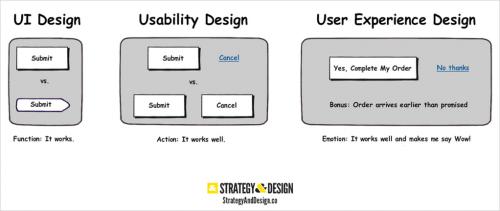 10 Bonnes pratiques web-design pour créer un site web 18
