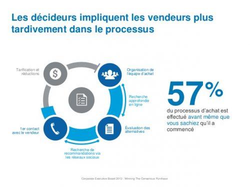 Qu'est-ce que le Social Selling ? - Interview de Raphaël Ducottet Coach Commercial 2