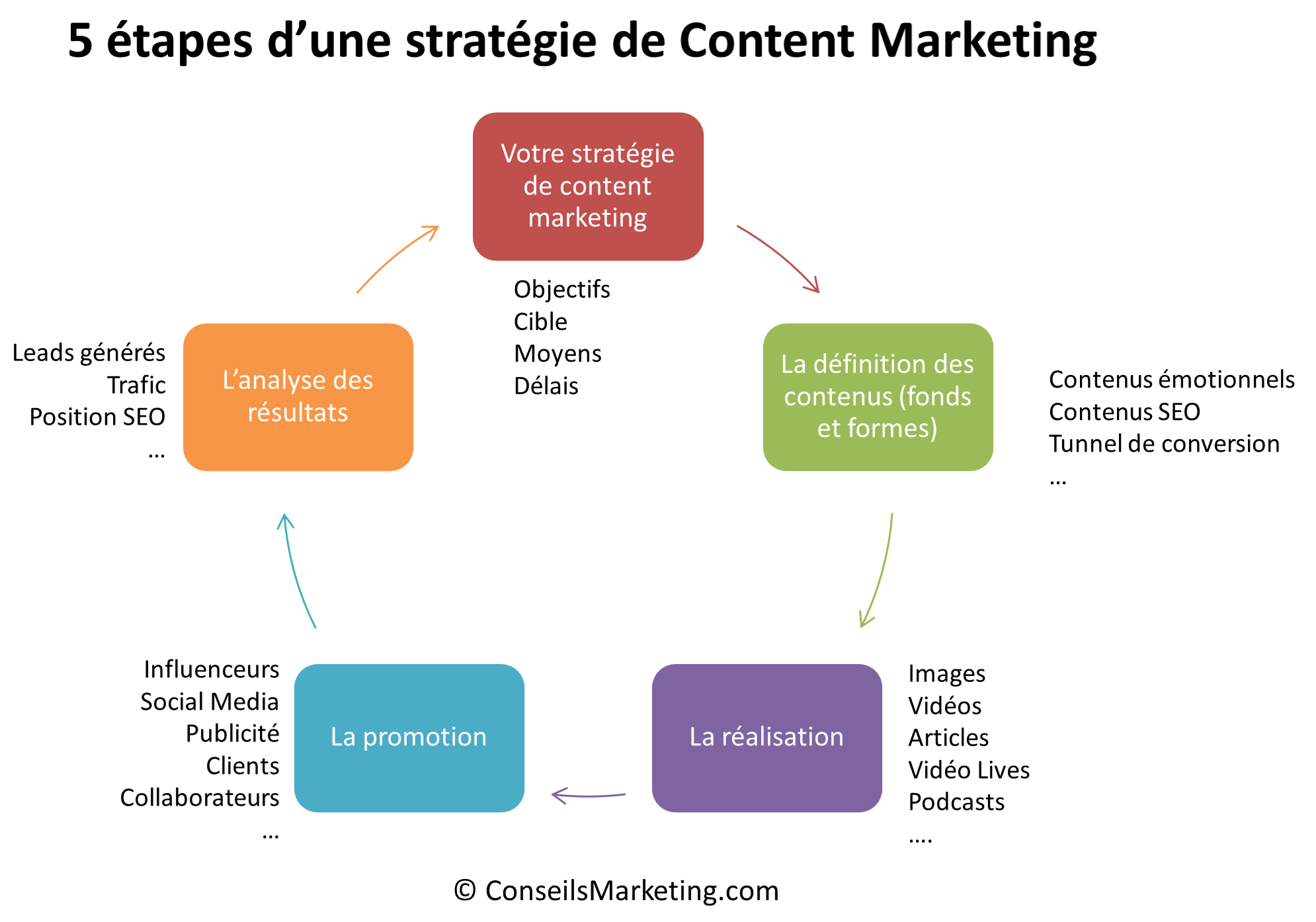 strategie content marketing