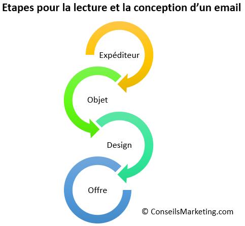 Comment créer une Newsletter en 10 étapes ! 15