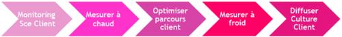 L'expérience Client, la clé pour assurer le développement de son entreprise ! 2