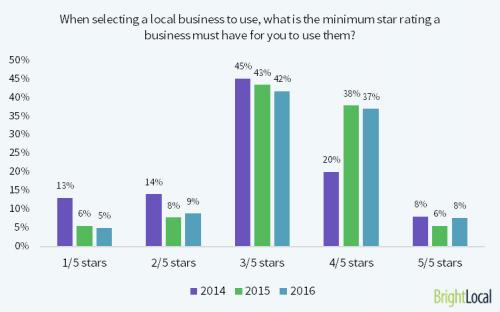 Web Séminaire : 45 minutes pour apprendre à générer plus de ventes via les Avis Clients : 4