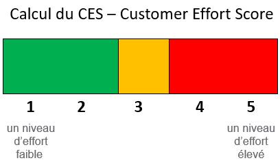 4 actions clés pour améliorer dès demain l'expérience client dans son entreprise ! 11