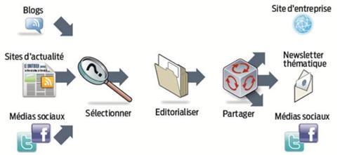 A quoi sert la Curation ? La définition de la Curation et les principaux outils 5