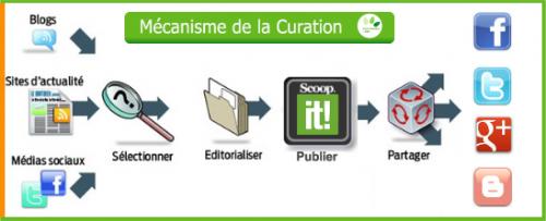 A quoi sert la Curation ? La définition de la Curation et les principaux outils 15
