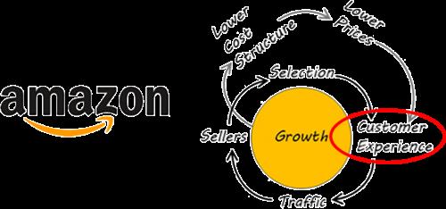 7 bonnes pratiques à mettre en oeuvre pour optimiser l'expérience client ! 4