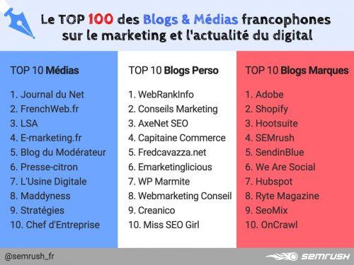 ConseilsMarketing.com classé 2ième du Top Blogs Marketing Perso ! 2
