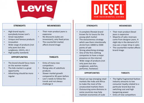Comment avoir une marque et une charte graphique qui fait la différence face à vos concurrents ? 5