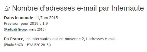 L'emailing est-il mort ? Découvrez les 3 outils qui vont soutenir vos campagnes d'emailings ! 6