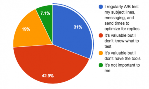 Doublez le taux d'ouverture de vos emails : faites de l'AB testing en 2 minutes chrono ! 3