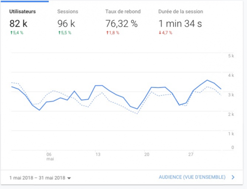 Comment monétiser son blog avec la publicité Google Adsense ou avec de l'affiliation ? Je vous dis tout ! 20