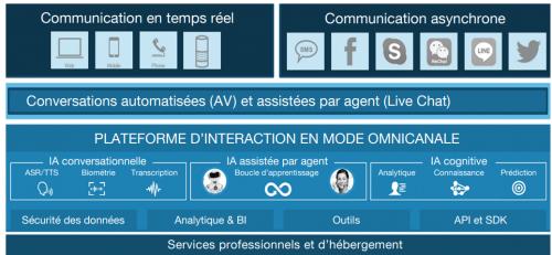 Intelligence Artificielle et Relation Client, quels seront les impacts ? La vision de l'AFRC 24