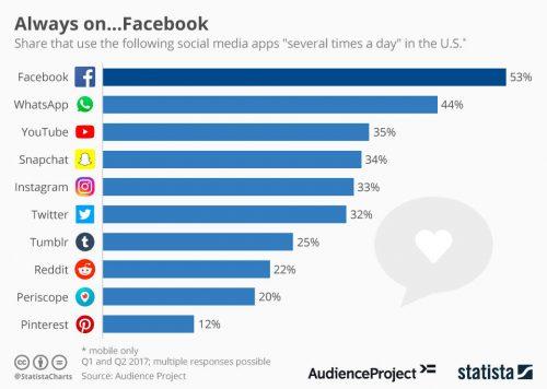Facebook Messenger, un potentiel insoupçonné pour améliorer votre service client ! 2