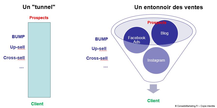 tunnel de vente définition en français